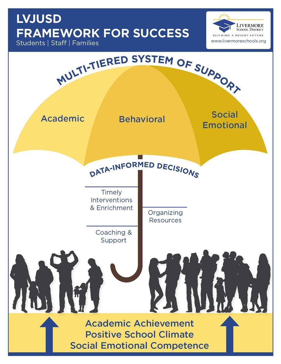 Umbrella with academic, behavioral, & social emotional panels that cover & support all students